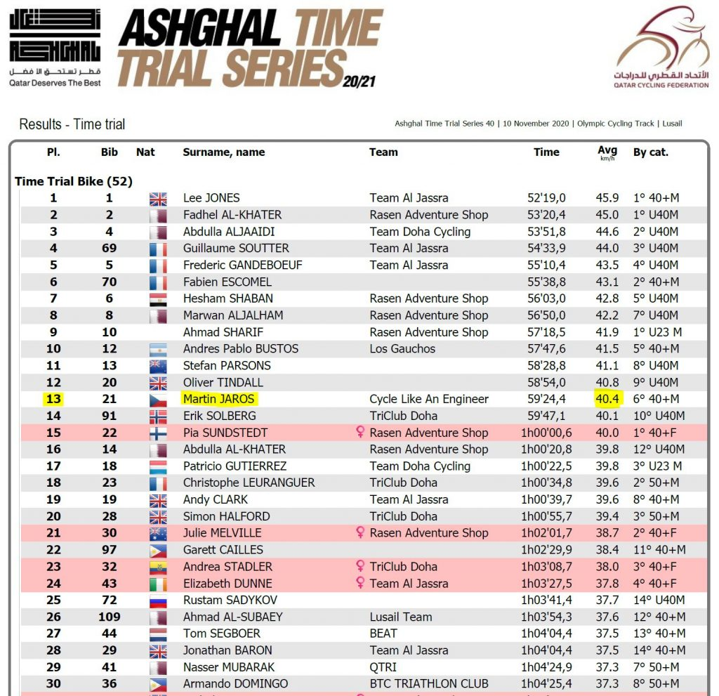 Ashghal TT Race 3 Results 2020
