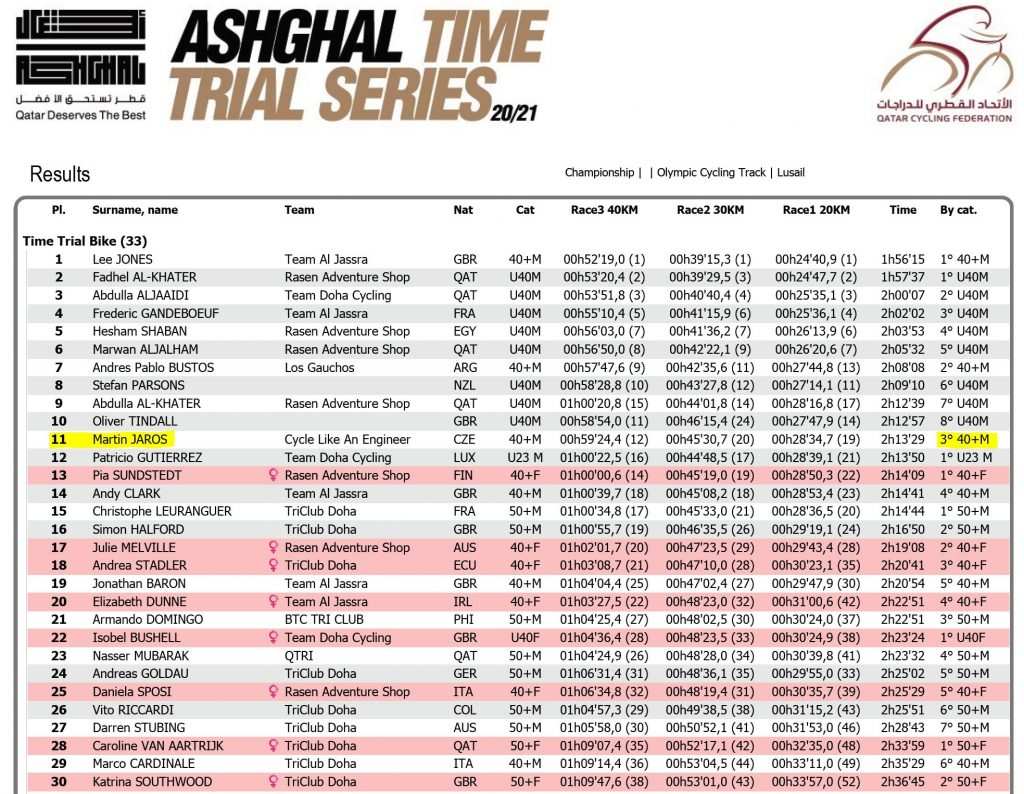 Ashghal TT Series Results 2020