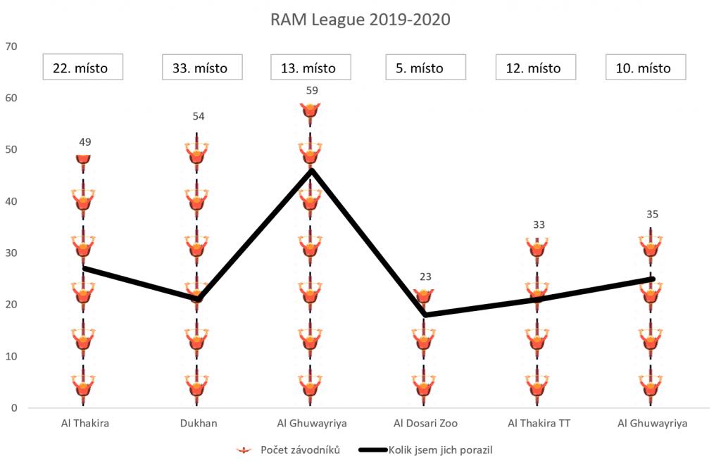RAM League Martin 2019 2020