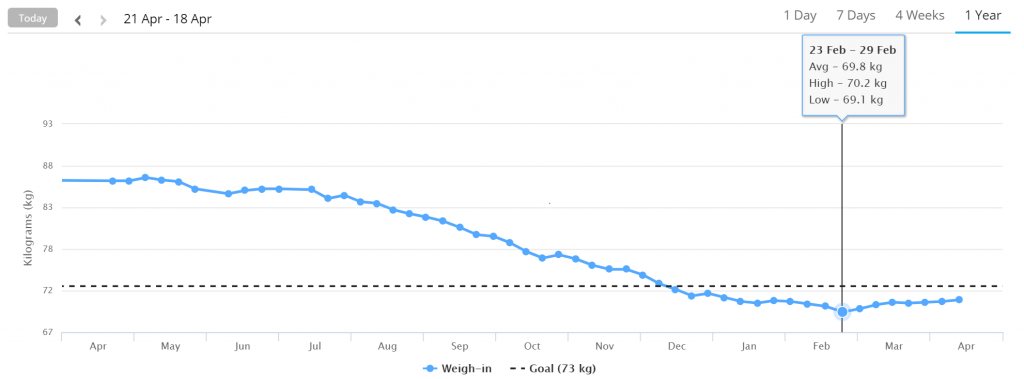 Garmin váha graf